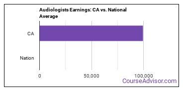 Audiologists Earnings: CA vs. National Average