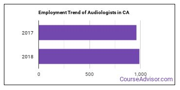 Audiologists in CA Employment Trend