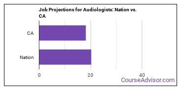 Job Projections for Audiologists: Nation vs. CA