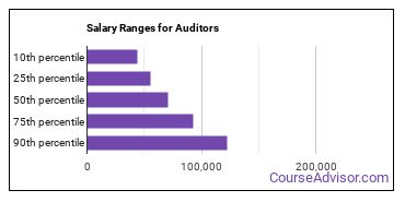 Salary Ranges for Auditors