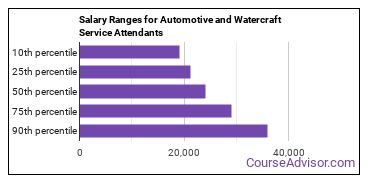 Salary Ranges for Automotive and Watercraft Service Attendants