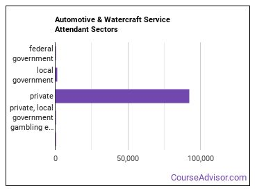 Automotive & Watercraft Service Attendant Sectors