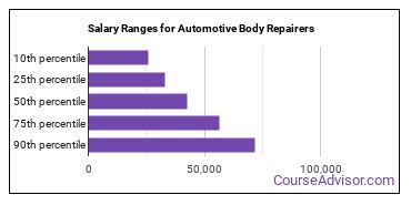 Salary Ranges for Automotive Body Repairers