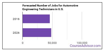 Forecasted Number of Jobs for Automotive Engineering Technicians in U.S.