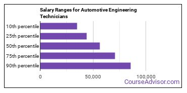 Salary Ranges for Automotive Engineering Technicians