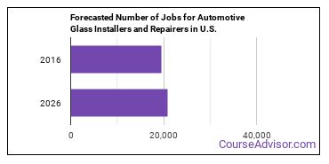 Forecasted Number of Jobs for Automotive Glass Installers and Repairers in U.S.