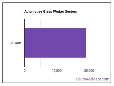 Automotive Glass Worker Sectors