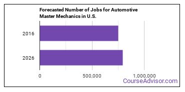 Forecasted Number of Jobs for Automotive Master Mechanics in U.S.