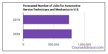 Forecasted Number of Jobs for Automotive Service Technicians and Mechanics in U.S.