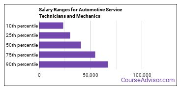 Salary Ranges for Automotive Service Technicians and Mechanics