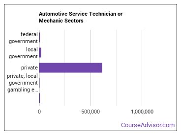 Automotive Service Technician or Mechanic Sectors