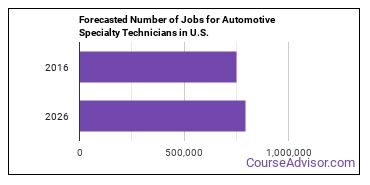 Forecasted Number of Jobs for Automotive Specialty Technicians in U.S.