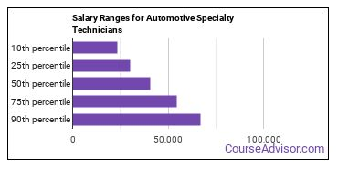 Salary Ranges for Automotive Specialty Technicians
