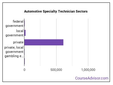 Automotive Specialty Technician Sectors