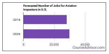 Forecasted Number of Jobs for Aviation Inspectors in U.S.