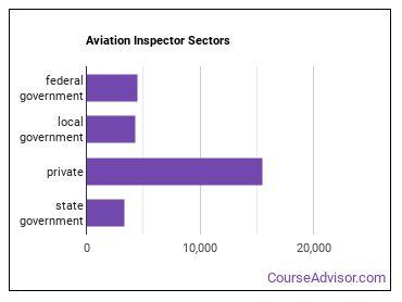 Aviation Inspector Sectors