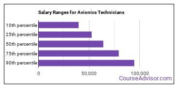 Salary Ranges for Avionics Technicians