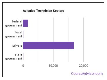 Avionics Technician Sectors
