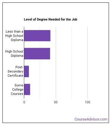 Porter or Bellhop Degree Level