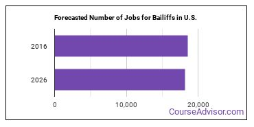 Forecasted Number of Jobs for Bailiffs in U.S.