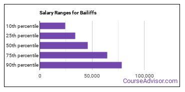 Salary Ranges for Bailiffs