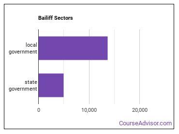 Bailiff Sectors