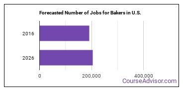 Forecasted Number of Jobs for Bakers in U.S.