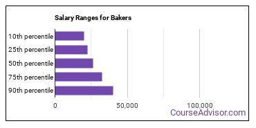 Salary Ranges for Bakers
