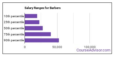 Salary Ranges for Barbers