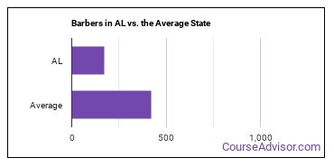 Barbers in AL vs. the Average State