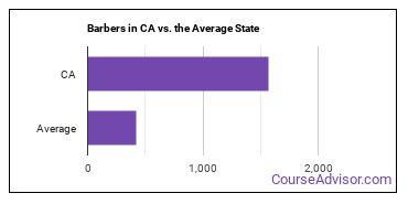 Barbers in CA vs. the Average State