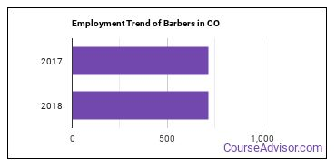 Barbers in CO Employment Trend
