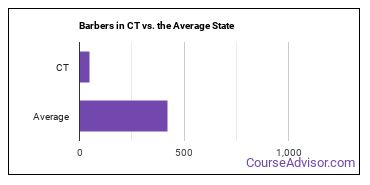 Barbers in CT vs. the Average State