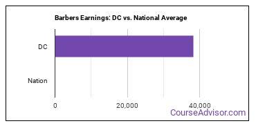 Barbers Earnings: DC vs. National Average