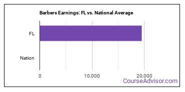 Barbers Earnings: FL vs. National Average