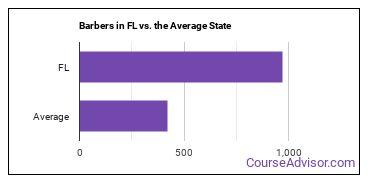 Barbers in FL vs. the Average State
