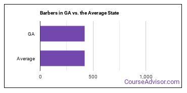 Barbers in GA vs. the Average State