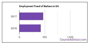 Barbers in GA Employment Trend
