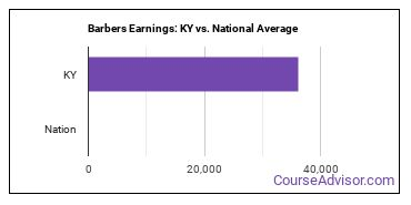 Barbers Earnings: KY vs. National Average