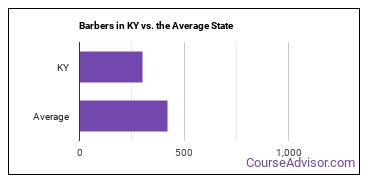 Barbers in KY vs. the Average State