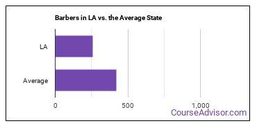 Barbers in LA vs. the Average State