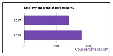 Barbers in MD Employment Trend