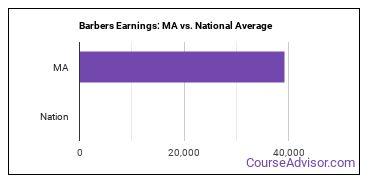 Barbers Earnings: MA vs. National Average
