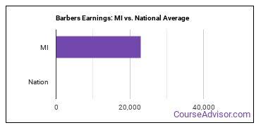 Barbers Earnings: MI vs. National Average