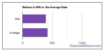 Barbers in MN vs. the Average State