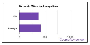 Barbers in MO vs. the Average State