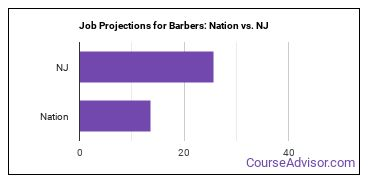 Job Projections for Barbers: Nation vs. NJ