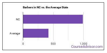 Barbers in NC vs. the Average State