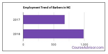 Barbers in NC Employment Trend