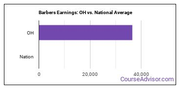 Barbers Earnings: OH vs. National Average